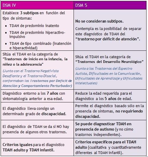 cuadro dsm 4 y 5